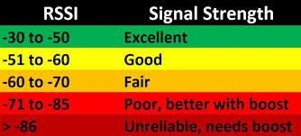Rssi Chart Rain Bird Smart Irrigation Wifi Timer