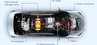 Automakers entrenched in fuel cell hydrogen are succumbing to ...