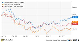 Kinder Morgan Stock Chart Could Kinder Morgan Inc Be A Millionaire Maker Stock