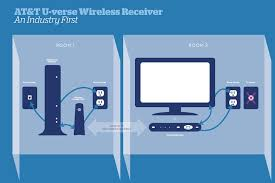 gigaom at&t u verse cuts the coax, goes wireless in home att uverse phone setup at Att Uverse Phone Wiring Diagram