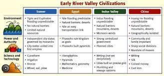 Early River Valley Civilizations Comparison Chart Image Result For Ancient River Valley Civilizations