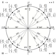 Unit Circle - Free Large Images