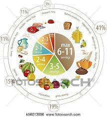 Food Group Pyramid Chart Food Pyramid Of Pie Chart Clip Art K56013996 Fotosearch