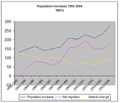 England Population Chart Mw111 Uk Population Increase Through Migration Migration