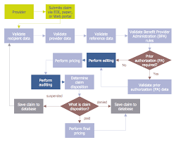 Financial Flow Chart Audit Process Flowchart Audit Flowchart
