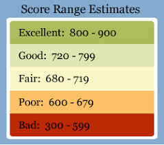 Credit Score Score Chart Canada