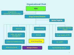 Veterinary Organizational Chart Veterinary Products Management And Quality Control System In