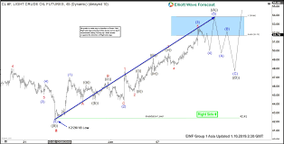 Gold Elliott Wave Charts Elliott Wave Analysis Further Strength Expected In Oil