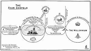 63 Unmistakable Four Gospels Comparative Chart