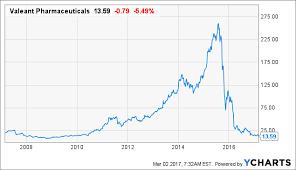 Vrx Stock Quote