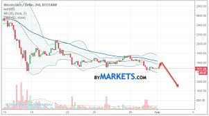 Bitcoin To Cad Dollar 2018 Bitcoin 2x Vs Bitcoin Cash Korea