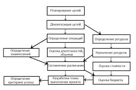 Реферат Управление проектом повышения эффективности работы  Этапы планирования проектов