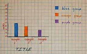 Science Fair Chart Template How To Make A Graph And Chart Made Easy