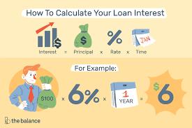 Car Loan Interest Rate Chart Compute Loan Interest With Calculators Or Templates