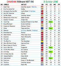 Charts 2012 Top 100 2012 Charts Canadian Music Blog