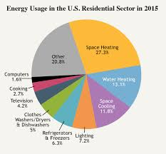Us Energy Consumption Pie Chart How We Use Energy Home Work The National Academies