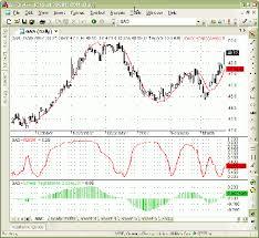 Traders Tips December 2007