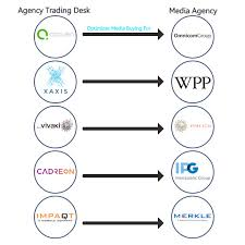 the risks of using your a agency trading desk perry braun