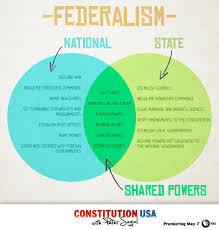 Federalist And Anti Federalist Venn Diagram Federalism Venn Diagram Us Government Social Studies Teaching