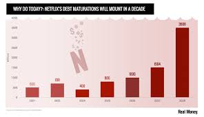 Chart Of The Day Can Disney Catch Netflix Realmoney