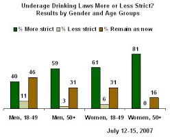 best should the drinking age be lowered from to images this picture shows a study done in 2007 and how age groups feel about making the