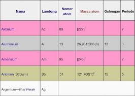 Tuliskan hasil pengamatanmu dalam tabel seperti contoh berikut. Unsur Adalah Senyawa Tabel Jenis Fungsi Ciri Contoh