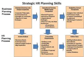best human resource management system ideas   e hrm inc strategic human resource planning skills management business plan strategichrplannings human resource management business
