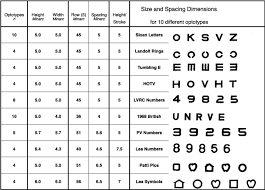 Logmar Snellen Chart Visual Acuity Testing From The Laboratory To The Clinic