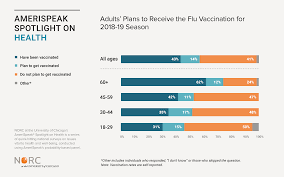 Flu Vaccine Comparison Chart 2018 2019 41 Percent Of Americans Do Not Intend To Get A Flu Shot This