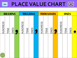 Place Value Chart Through Millions Place Value Chart Ppt Video Online Download