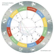 Birth Horoscope Christopher Walken Aries Starwhispers Com