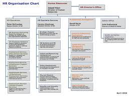Hr Organisation Chart University Of Nottingham
