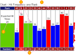Powerball Numbers Frequency Number Chart Winning Lotto Strategies Results