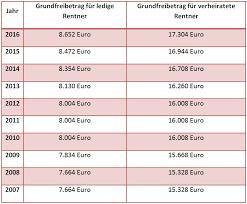Rentenbesteuerung: Wann muss man als Rentner Einkommen