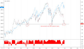 Gld Etf Stock Chart Gld Stock Price And Chart Amex Gld Tradingview Uk