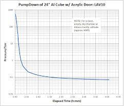 Vacuum Pumps Selection Page Abbess Instruments Vacuum