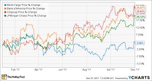 Why Warren Buffett Sold Some Wells Fargo Stock The Motley Fool