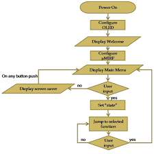 Pictorial Flow Chart Bpi Project Tools Different Types Of Flow Charts