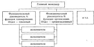Технологии регистрации и размещения туристских групп в гостинице  Рис 1 2 Функциональная структура управления организацией