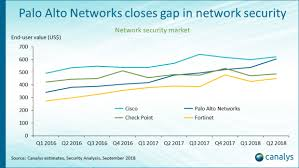 Palo Alto Networks Closes Gap In Network Security