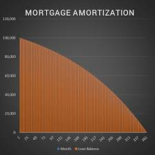 Mortage Amortization Table Watch Me Build A Mortgage Amortization Table In Excel