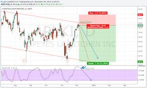 Plki Stock Chart Short Popeye For Nasdaq Plki By Rlopez Tradingview