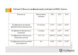 Презентация на тему Тема выпускной квалификационной работы  8 Таблица 5 Показатели финансовой устойчивости
