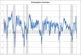 Philly Fed Index Chart Philadelphia Fed Index Confirms The Obvious Us In Another