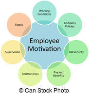 motivation images and stock photos motivation photography employee motivation business diagram management strategy