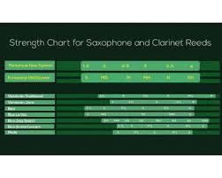 Harry Hartmann Reeds Strength Chart Forestone Hinoki Alto Sax H