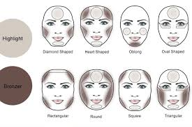the success of your application relies on it look natural and hence the use of contouring