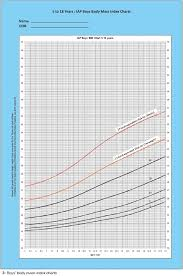 Bmi Chart For Teenage Females Revised Indian Academy Of Pediatrics 2015 Growth Charts For