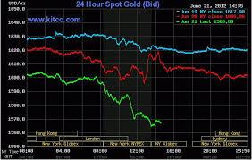 Kitco 24 Hour Gold Spot Chart Gold Kitco 24 Hour Gold