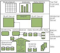 data warehousing architecture data warehouse analyst job description